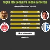 Angus MacDonald vs Robbie McKenzie h2h player stats