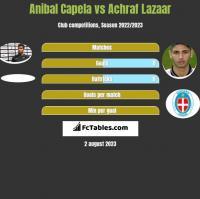 Anibal Capela vs Achraf Lazaar h2h player stats