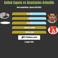 Anibal Capela vs Anastasios Avlonitis h2h player stats