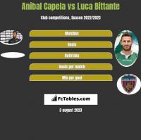 Anibal Capela vs Luca Bittante h2h player stats