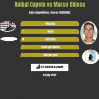 Anibal Capela vs Marco Chiosa h2h player stats