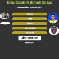Anibal Capela vs Raffaele Schiavi h2h player stats