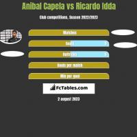 Anibal Capela vs Ricardo Idda h2h player stats