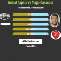 Anibal Capela vs Tiago Casasola h2h player stats