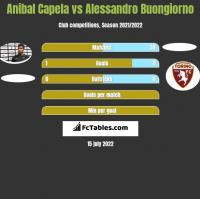 Anibal Capela vs Alessandro Buongiorno h2h player stats
