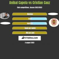 Anibal Capela vs Cristian Cauz h2h player stats