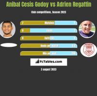Anibal Cesis Godoy vs Adrien Regattin h2h player stats