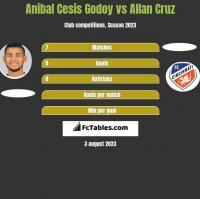 Anibal Cesis Godoy vs Allan Cruz h2h player stats