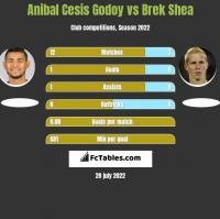 Anibal Cesis Godoy vs Brek Shea h2h player stats