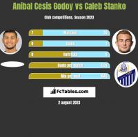 Anibal Cesis Godoy vs Caleb Stanko h2h player stats