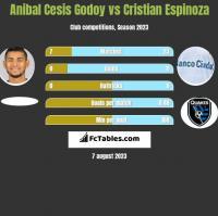Anibal Cesis Godoy vs Cristian Espinoza h2h player stats