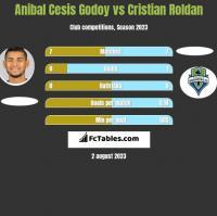 Anibal Cesis Godoy vs Cristian Roldan h2h player stats