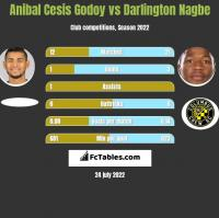 Anibal Cesis Godoy vs Darlington Nagbe h2h player stats