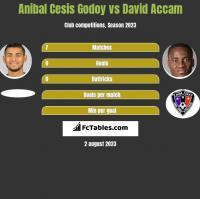 Anibal Cesis Godoy vs David Accam h2h player stats