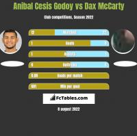 Anibal Cesis Godoy vs Dax McCarty h2h player stats