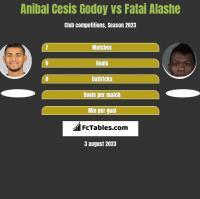 Anibal Cesis Godoy vs Fatai Alashe h2h player stats