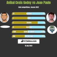 Anibal Cesis Godoy vs Joao Paulo h2h player stats