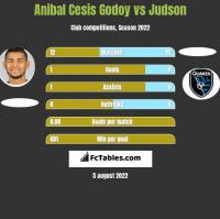 Anibal Cesis Godoy vs Judson h2h player stats