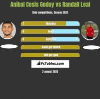 Anibal Cesis Godoy vs Randall Leal h2h player stats
