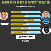 Anibal Cesis Godoy vs Tommy Thompson h2h player stats