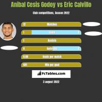 Anibal Cesis Godoy vs Eric Calvillo h2h player stats