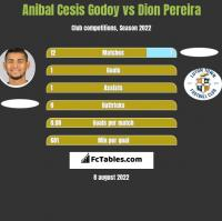 Anibal Cesis Godoy vs Dion Pereira h2h player stats
