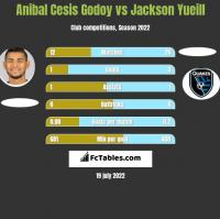 Anibal Cesis Godoy vs Jackson Yueill h2h player stats