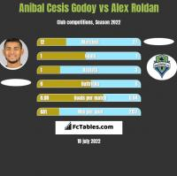 Anibal Cesis Godoy vs Alex Roldan h2h player stats