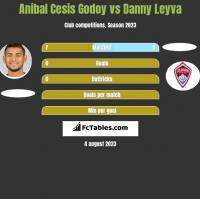 Anibal Cesis Godoy vs Danny Leyva h2h player stats