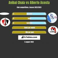 Anibal Chala vs Alberto Acosta h2h player stats