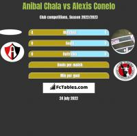 Anibal Chala vs Alexis Conelo h2h player stats