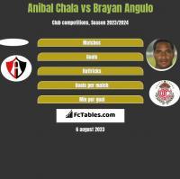 Anibal Chala vs Brayan Angulo h2h player stats