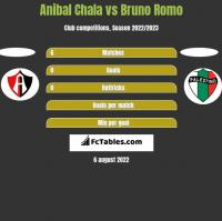 Anibal Chala vs Bruno Romo h2h player stats