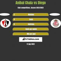 Anibal Chala vs Diego h2h player stats