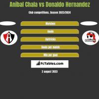 Anibal Chala vs Donaldo Hernandez h2h player stats