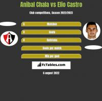 Anibal Chala vs Elio Castro h2h player stats