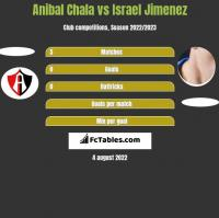 Anibal Chala vs Israel Jimenez h2h player stats