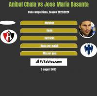 Anibal Chala vs Jose Maria Basanta h2h player stats