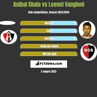 Anibal Chala vs Leonel Vangioni h2h player stats