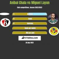 Anibal Chala vs Miguel Layun h2h player stats