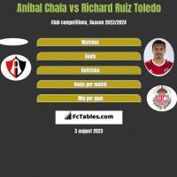 Anibal Chala vs Richard Ruiz Toledo h2h player stats