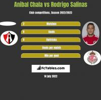 Anibal Chala vs Rodrigo Salinas h2h player stats