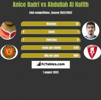 Anice Badri vs Abdullah Al Hafith h2h player stats