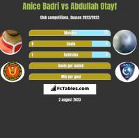 Anice Badri vs Abdullah Otayf h2h player stats