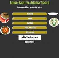 Anice Badri vs Adama Traore h2h player stats