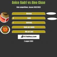 Anice Badri vs Aleo Cisse h2h player stats