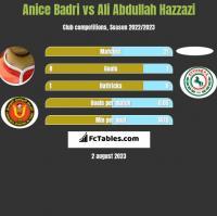 Anice Badri vs Ali Abdullah Hazzazi h2h player stats