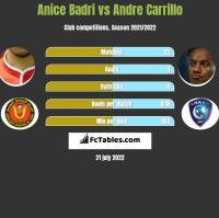 Anice Badri vs Andre Carrillo h2h player stats