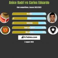 Anice Badri vs Carlos Eduardo h2h player stats