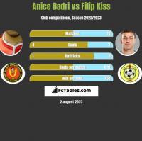 Anice Badri vs Filip Kiss h2h player stats